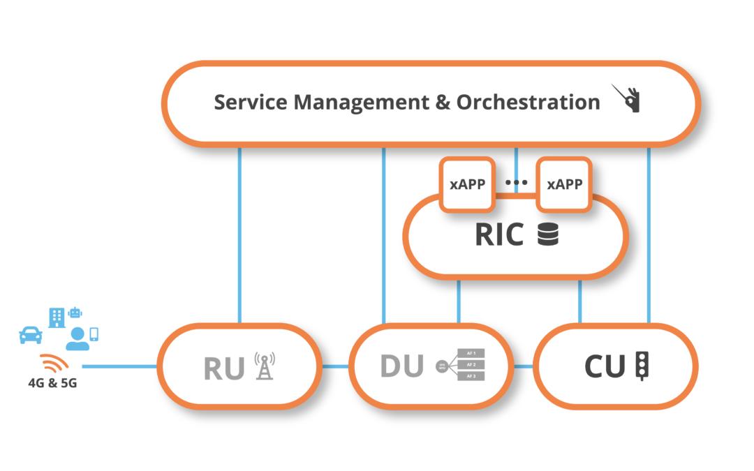 Accelleran's 5G dRAX™ cloud-native Open RAN software now available